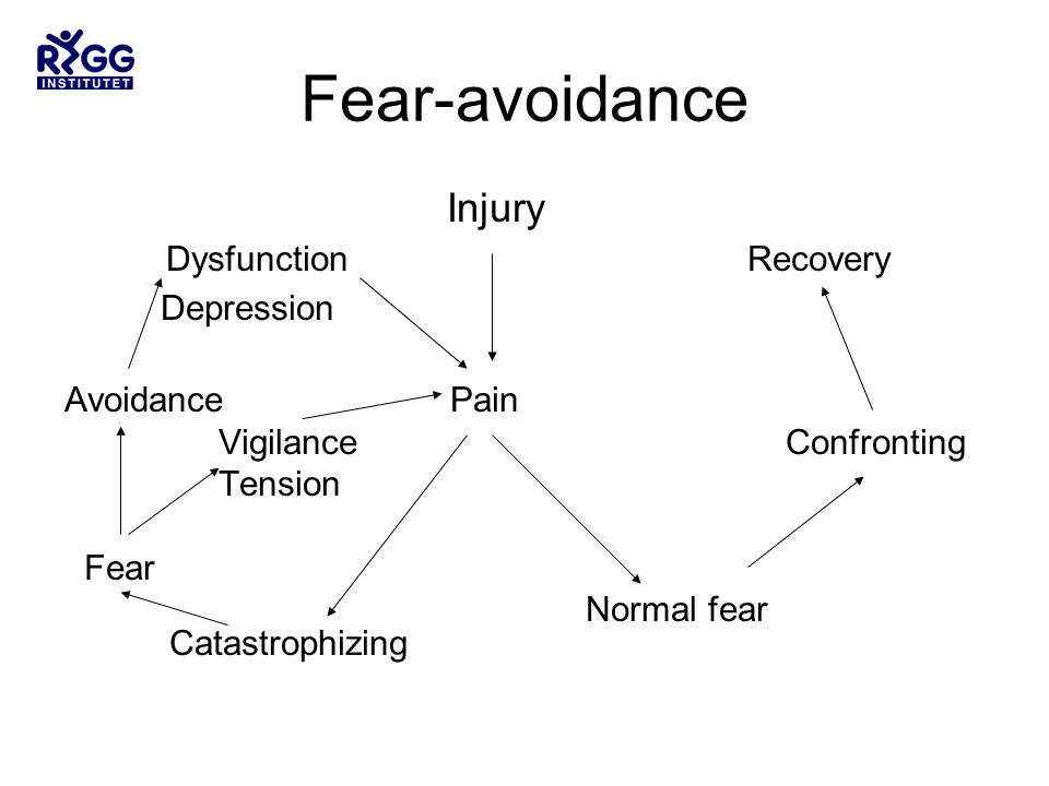 Fear-avoidance Injury Dysfunction Recovery Depression Avoidance Pain Vigilance Confronting Tension Fear Normal fear Catastrophizing