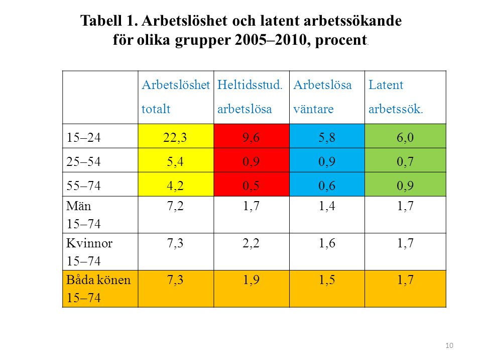 10 Arbetslöshet totalt Heltidsstud. arbetslösa Arbetslösa väntare Latent arbetssök.