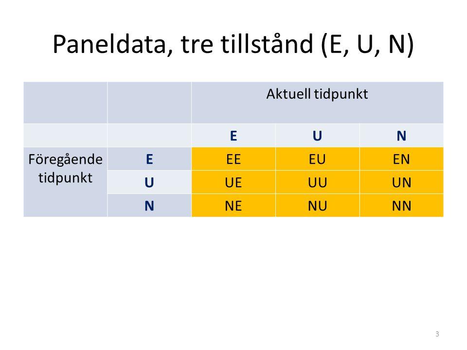 Paneldata, tre tillstånd (E, U, N) Aktuell tidpunkt EUN Föregående tidpunkt EEEEUEN UUEUUUN NNENUNN 3