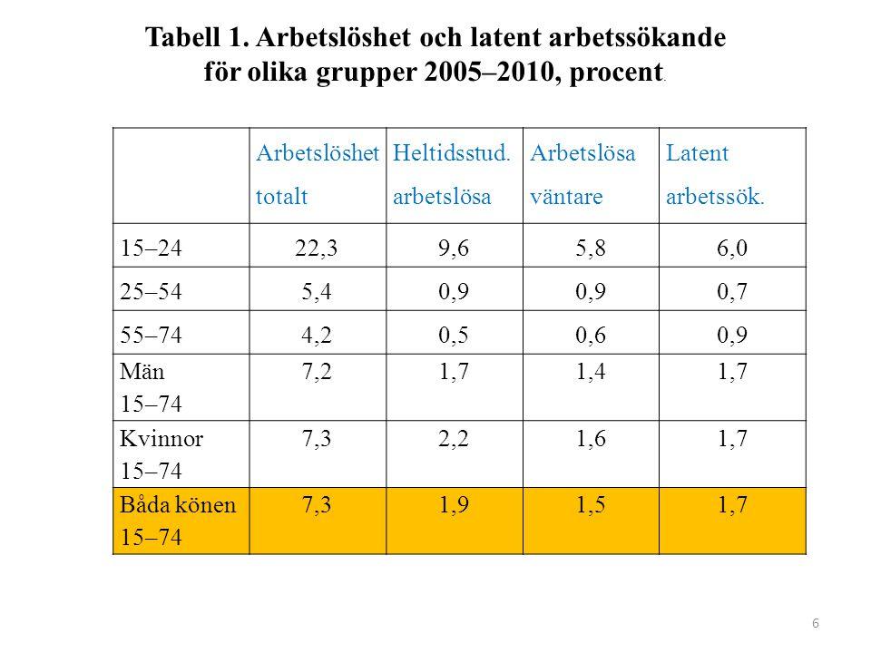 6 Arbetslöshet totalt Heltidsstud. arbetslösa Arbetslösa väntare Latent arbetssök.