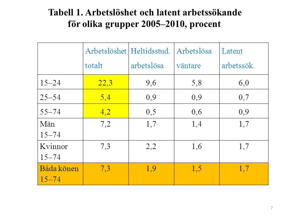 7 Arbetslöshet totalt Heltidsstud. arbetslösa Arbetslösa väntare Latent arbetssök.