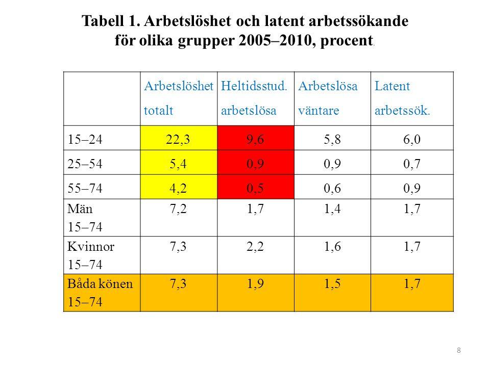 8 Arbetslöshet totalt Heltidsstud. arbetslösa Arbetslösa väntare Latent arbetssök.