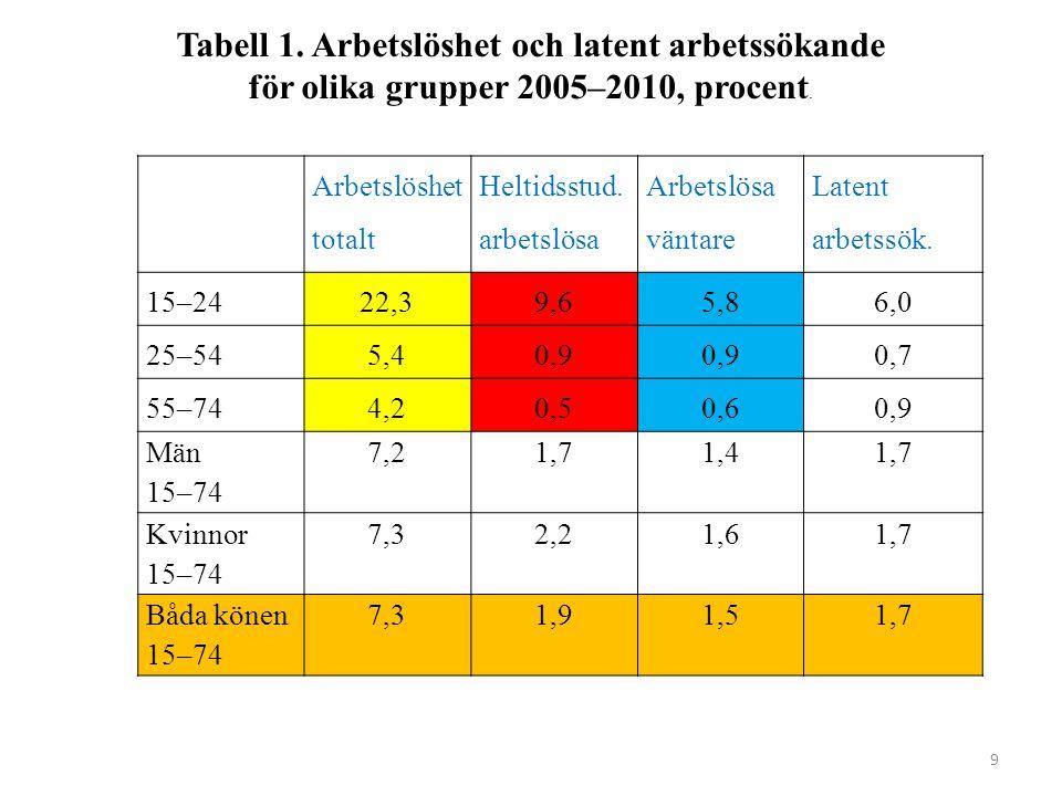 9 Arbetslöshet totalt Heltidsstud. arbetslösa Arbetslösa väntare Latent arbetssök.