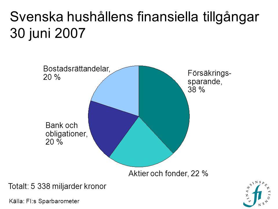 Försäkrings- sparande, 38 % Aktier och fonder, 22 % Svenska hushållens finansiella tillgångar 30 juni 2007 Totalt: 5 338 miljarder kronor Bostadsrättandelar, 20 % Bank och obligationer, 20 % Källa: FI:s Sparbarometer
