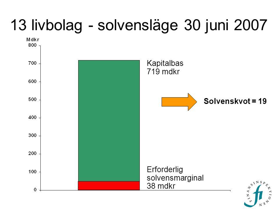 13 livbolag - solvensläge 30 juni 2007 Erforderlig solvensmarginal 38 mdkr Kapitalbas 719 mdkr Solvenskvot = 19