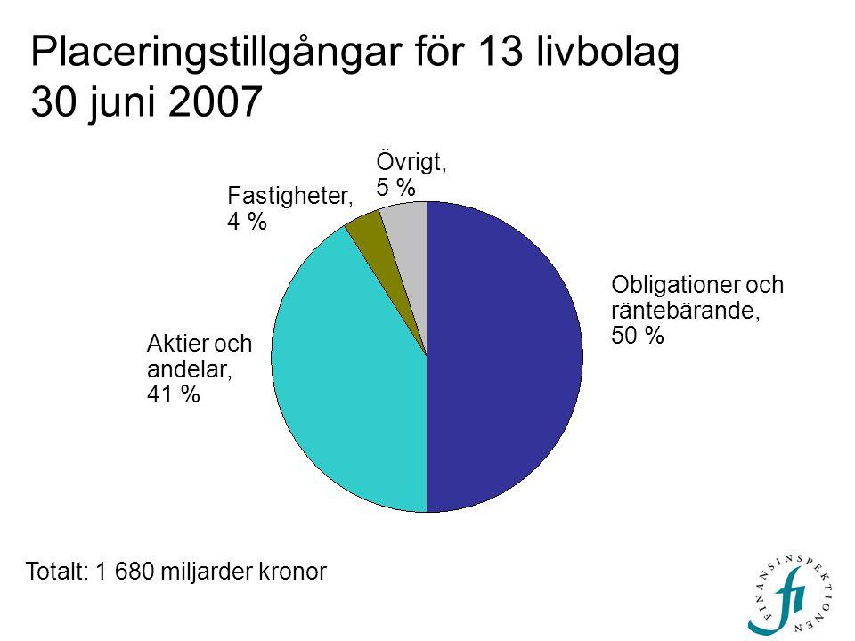 Obligationer och räntebärande, 50 % Aktier och andelar, 41 % Placeringstillgångar för 13 livbolag 30 juni 2007 Totalt: 1 680 miljarder kronor Övrigt, 5 % Fastigheter, 4 %