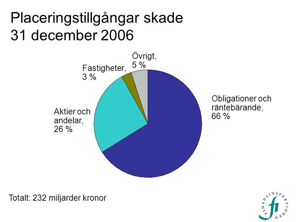 Obligationer och räntebärande, 66 % Aktier och andelar, 26 % Placeringstillgångar skade 31 december 2006 Totalt: 232 miljarder kronor Övrigt, 5 % Fastigheter, 3 %