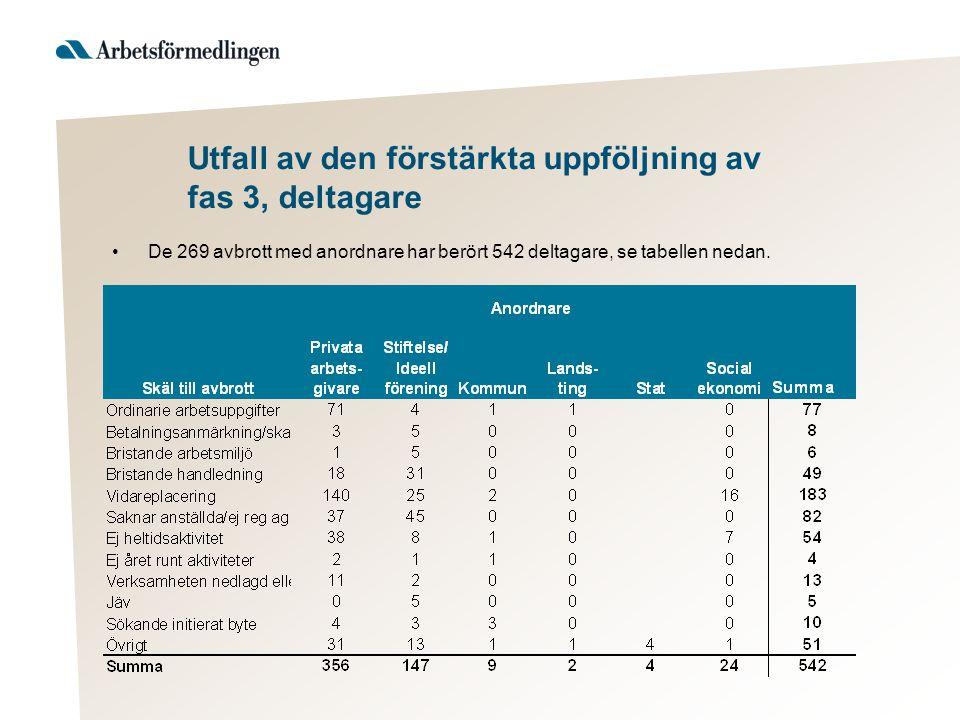 Utfall av den förstärkta uppföljning av fas 3, deltagare •De 269 avbrott med anordnare har berört 542 deltagare, se tabellen nedan.