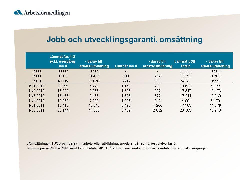 Jobb och utvecklingsgaranti, omsättning. Omsättningen i JOB och därav till arbete eller utbildning; uppdelat på fas 1-2 respektive fas 3. Summa per år