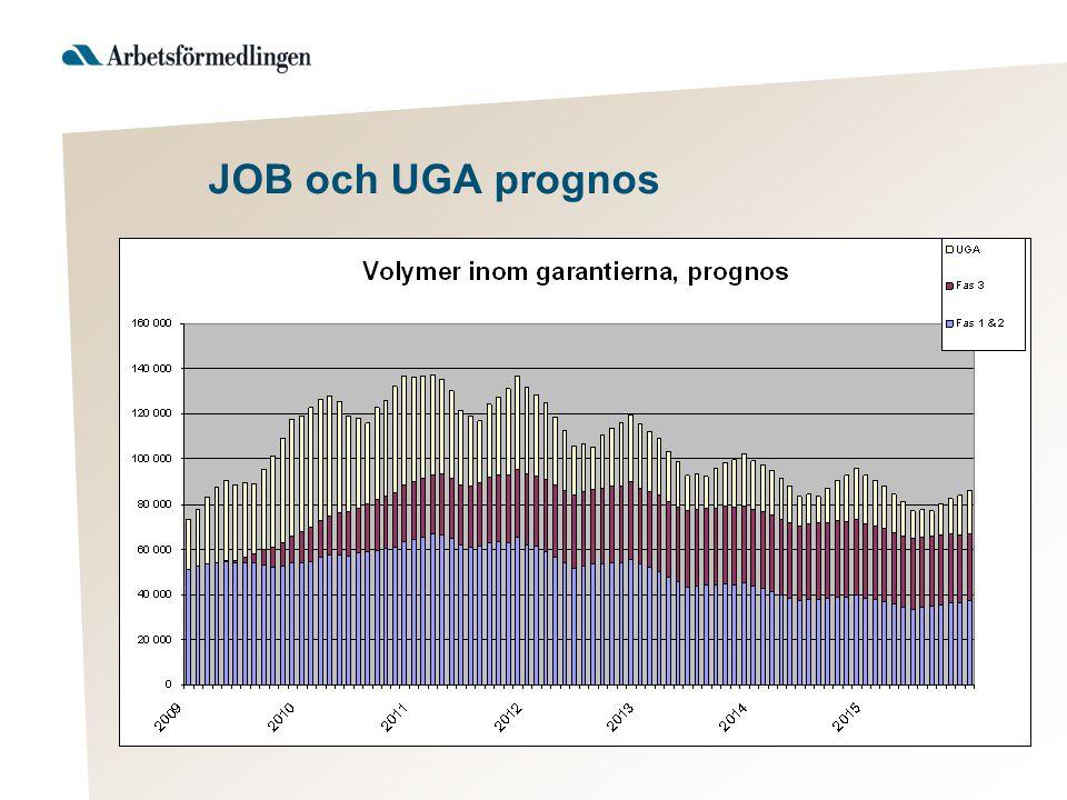 JOB och UGA prognos