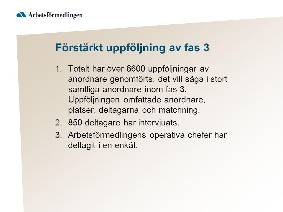 Förstärkt uppföljning av fas 3 1.Totalt har över 6600 uppföljningar av anordnare genomförts, det vill säga i stort samtliga anordnare inom fas 3. Uppf