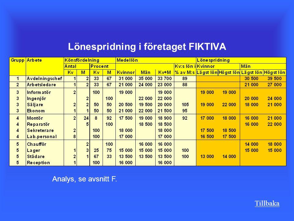 Tillbaka Lönespridning i företaget FIKTIVA Analys, se avsnitt F.