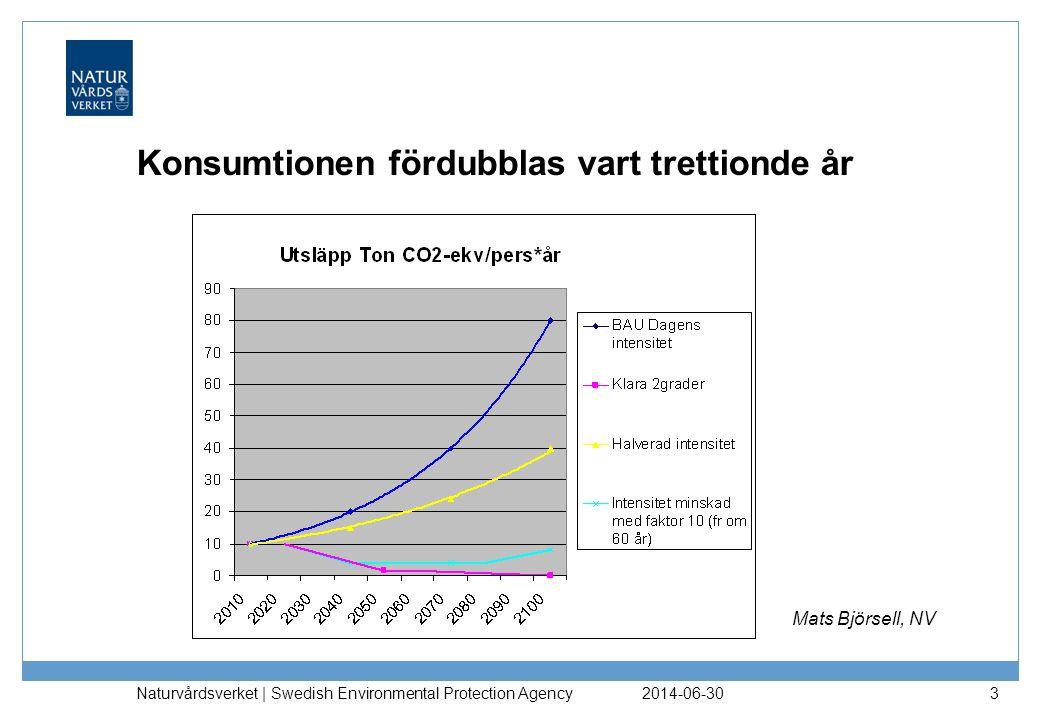 2014-06-30 Naturvårdsverket | Swedish Environmental Protection Agency 3 Konsumtionen fördubblas vart trettionde år Mats Björsell, NV