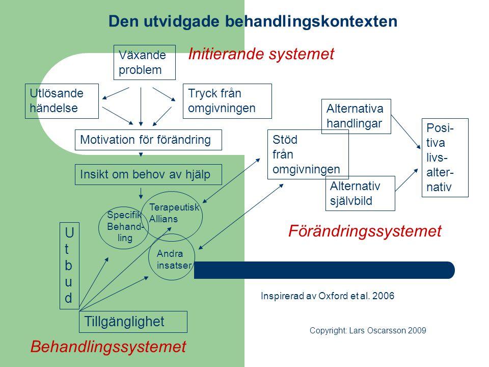 Den utvidgade behandlingskontexten Växande problem Tryck från omgivningen Utlösande händelse Motivation för förändring Insikt om behov av hjälp UtbudU