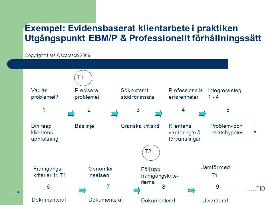 Exempel: Evidensbaserat klientarbete i praktiken Utgångspunkt EBM/P & Professionellt förhållningssätt Copyright: Lars Oscarsson 2009 Jämför med Vad är