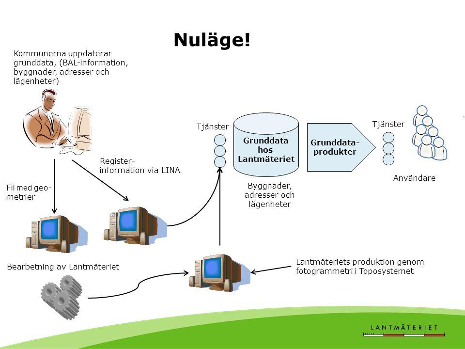 Grunddata- produkter Kommunerna uppdaterar grunddata, (BAL-information, byggnader, adresser och lägenheter) Användare Nuläge.