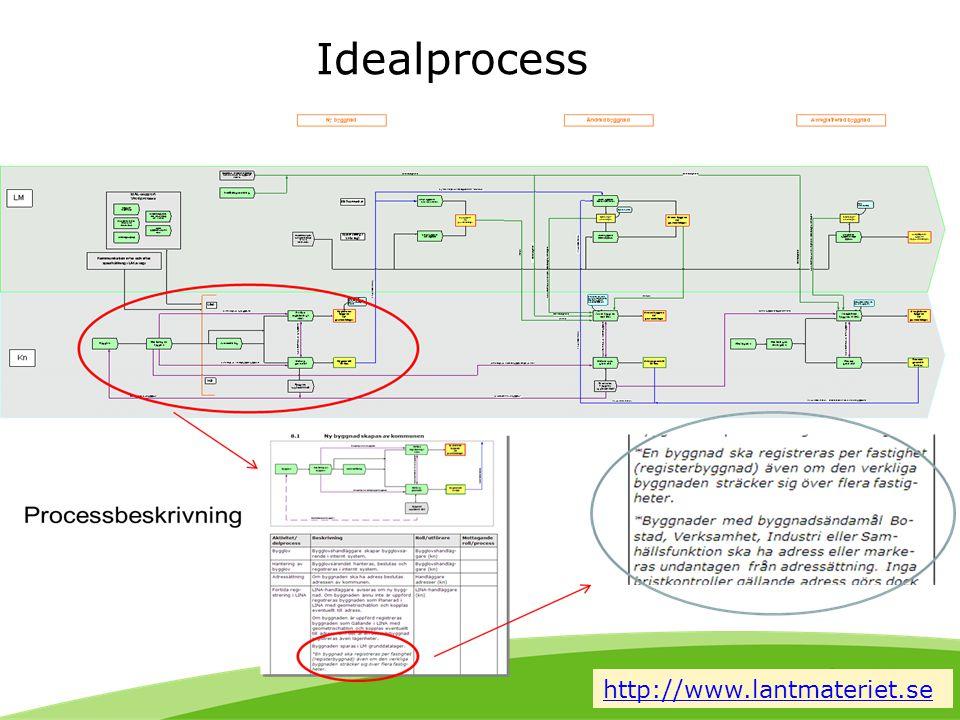 Innehåll • En tillbakablick • Bakgrunden till ESB-arbetet • Effektiviseringsområden • Exempel • Effektiv process byggnad • Slutsats och fortsatt arbete • Tjänstebaserad uppdatering
