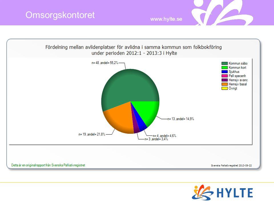 www.hylte.se Omsorgskontoret Av alla i Hylte kommun som dog under 2012, avled 33 % på sjukhus.