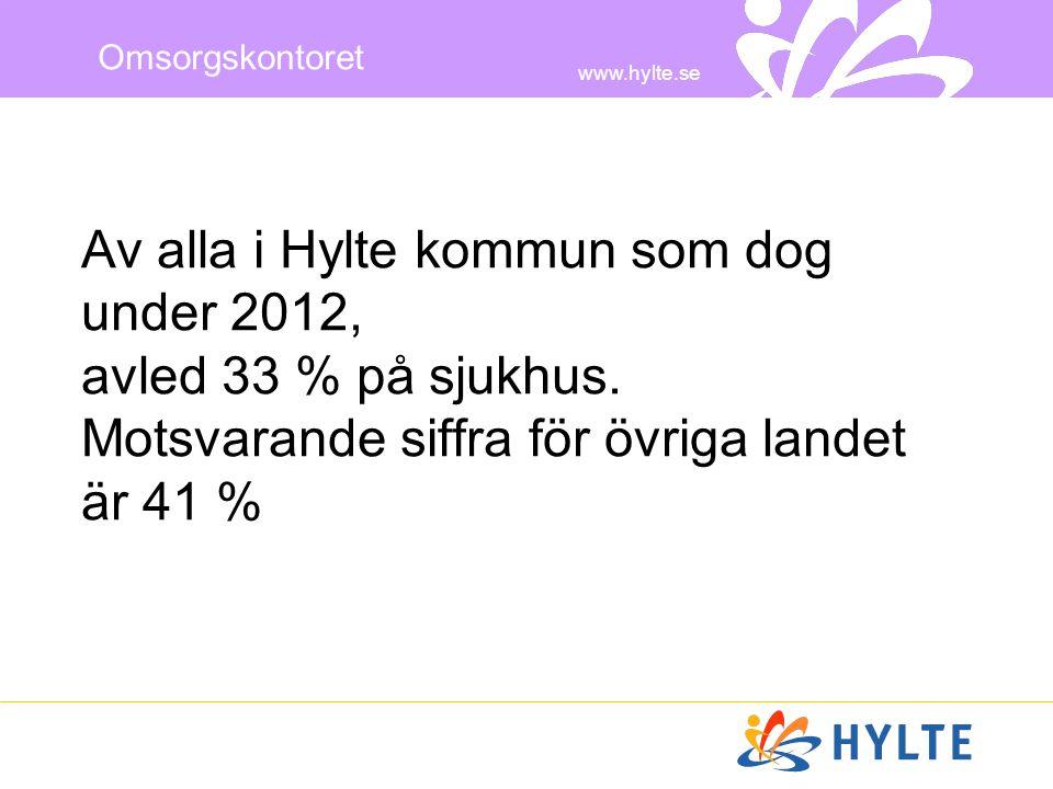 www.hylte.se Omsorgskontoret Av alla i Hylte kommun som dog under 2012, avled 33 % på sjukhus. Motsvarande siffra för övriga landet är 41 %
