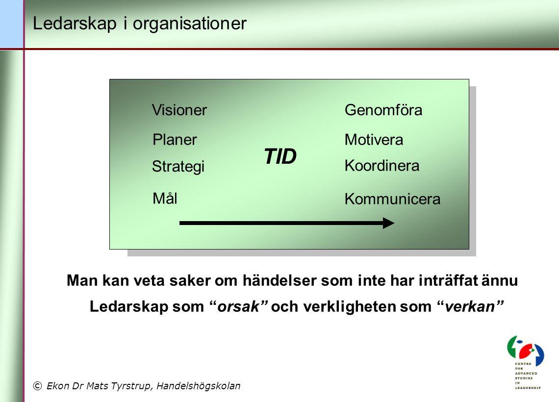© Ekon Dr Mats Tyrstrup, Handelshögskolan Visioner Mål Genomföra Planer Koordinera Strategi Motivera Kommunicera Man kan veta saker om händelser som inte har inträffat ännu Ledarskap som orsak och verkligheten som verkan TID Ledarskap i organisationer