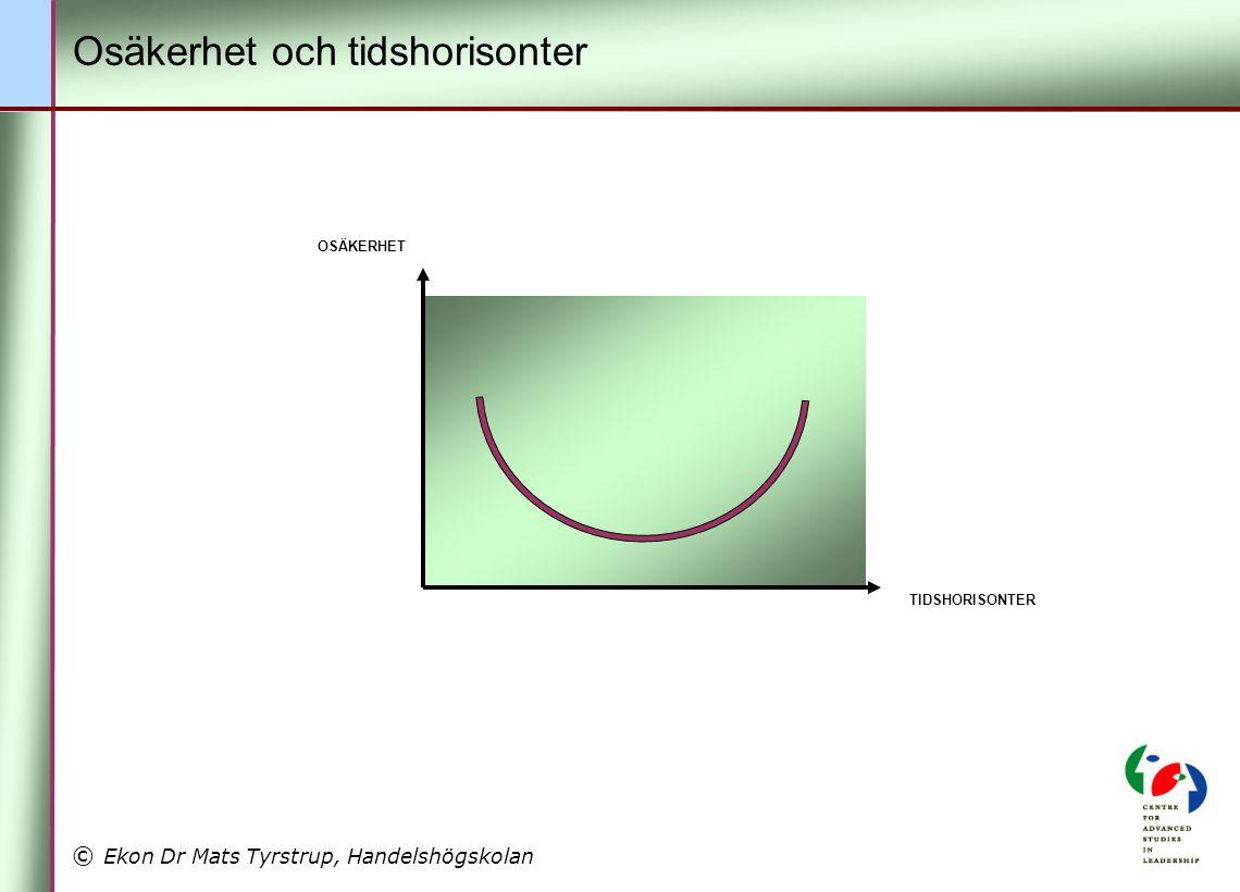 © Ekon Dr Mats Tyrstrup, Handelshögskolan OSÄKERHET TIDSHORISONTER Osäkerhet och tidshorisonter