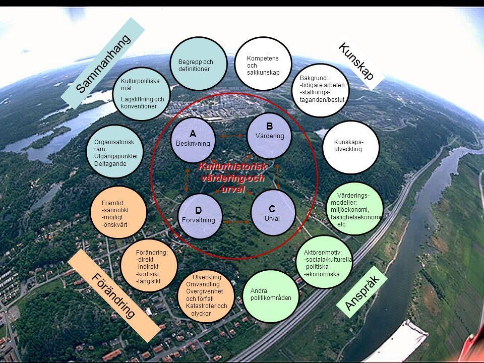 Anspråk Sammanhang Kunskap Begrepp och definitioner Framtid: -sannolikt -möjligt -önskvärt Aktörer/motiv: -sociala/kulturella -politiska -ekonomiska Värderings- modeller: miljöekonomi, fastighetsekonomi etc.