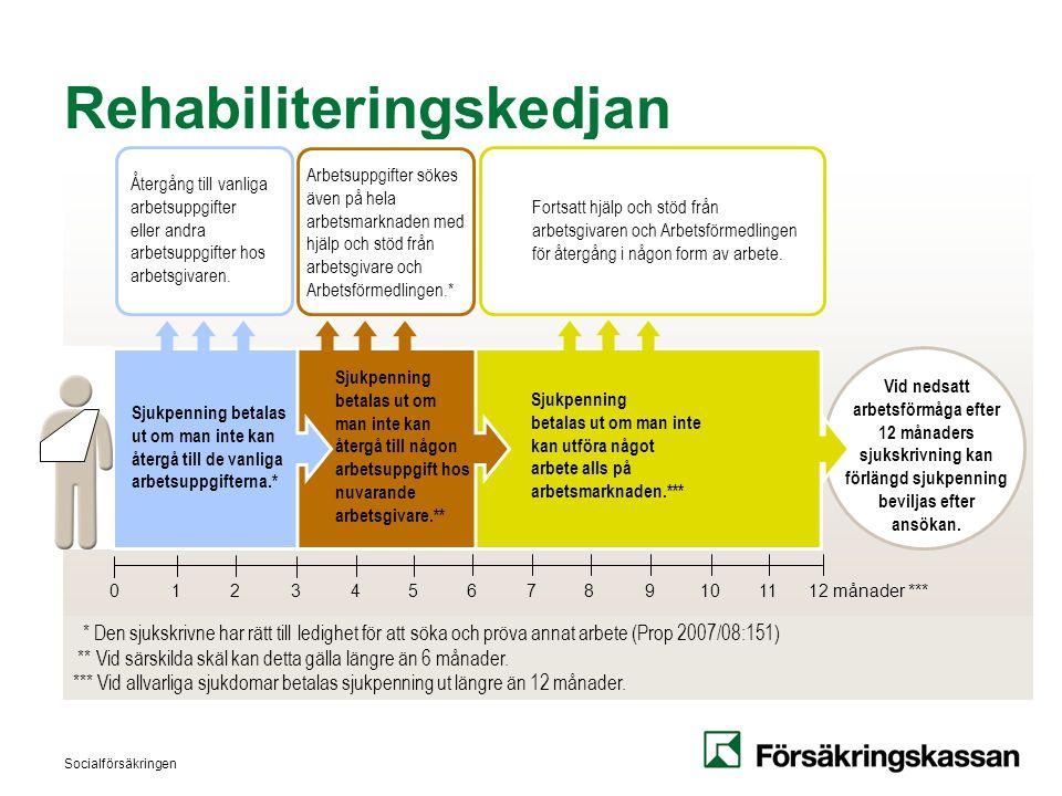 Socialförsäkringen Rehabiliteringskedjan Vid nedsatt arbetsförmåga efter 12 månaders sjukskrivning kan förlängd sjukpenning beviljas efter ansökan. Sj