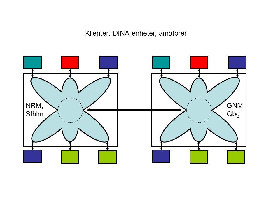 NRM, Sthlm GNM, Gbg Klienter: DINA-enheter, amatörer