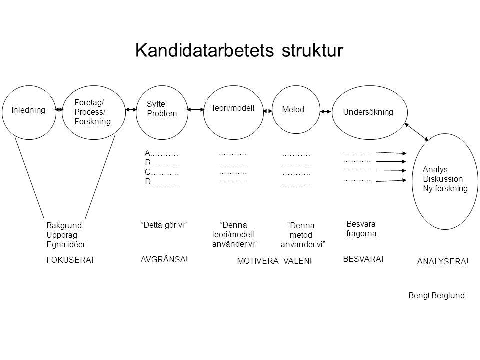 Bakgrund Uppdrag Egna idéer FOKUSERA.Företag/ Process/ Forskning Syfte Problem A.……….