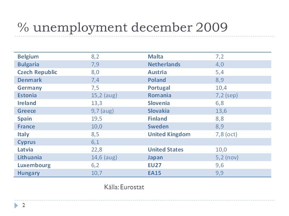 % unemployment december 2009 Källa: Eurostat 2