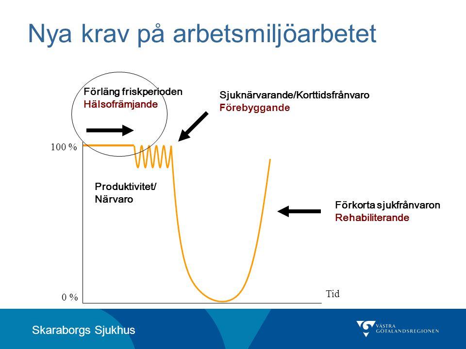 Skaraborgs Sjukhus Nya krav på arbetsmiljöarbetet 100 % 0 % Tid Produktivitet/ Närvaro Förläng friskperioden Hälsofrämjande Sjuknärvarande/Korttidsfrå