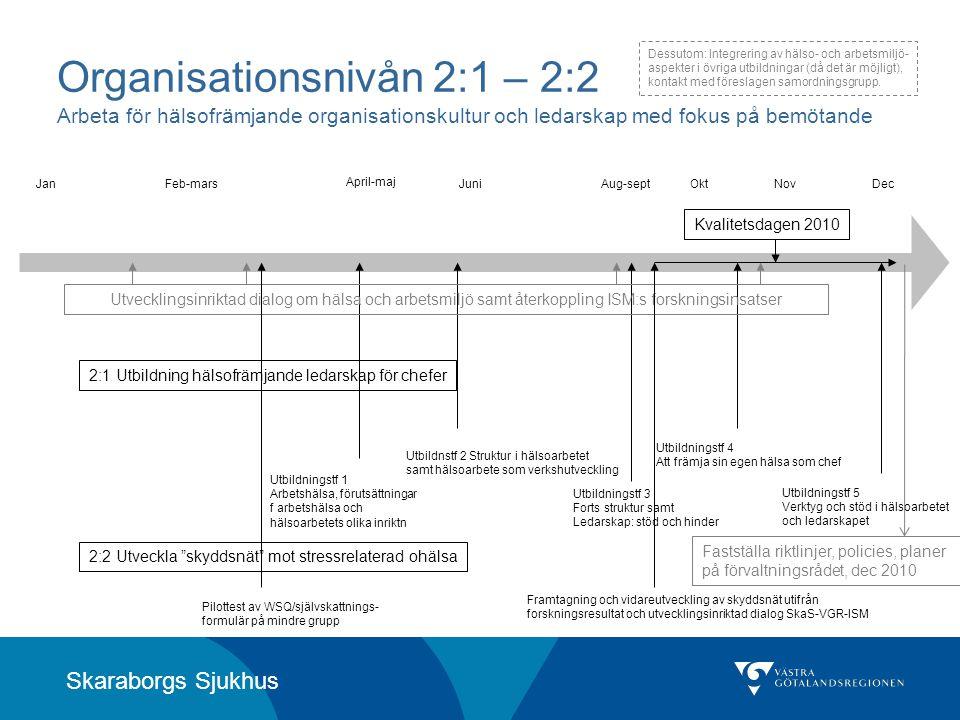 Skaraborgs Sjukhus Organisationsnivån 2:1 – 2:2 Arbeta för hälsofrämjande organisationskultur och ledarskap med fokus på bemötande Utbildningstf 1 Arb
