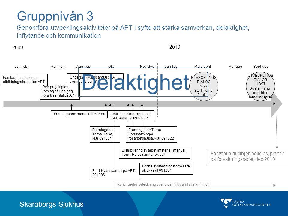 Skaraborgs Sjukhus Gruppnivån 3 Genomföra utvecklingsaktiviteter på APT i syfte att stärka samverkan, delaktighet, inflytande och kommunikation Försla