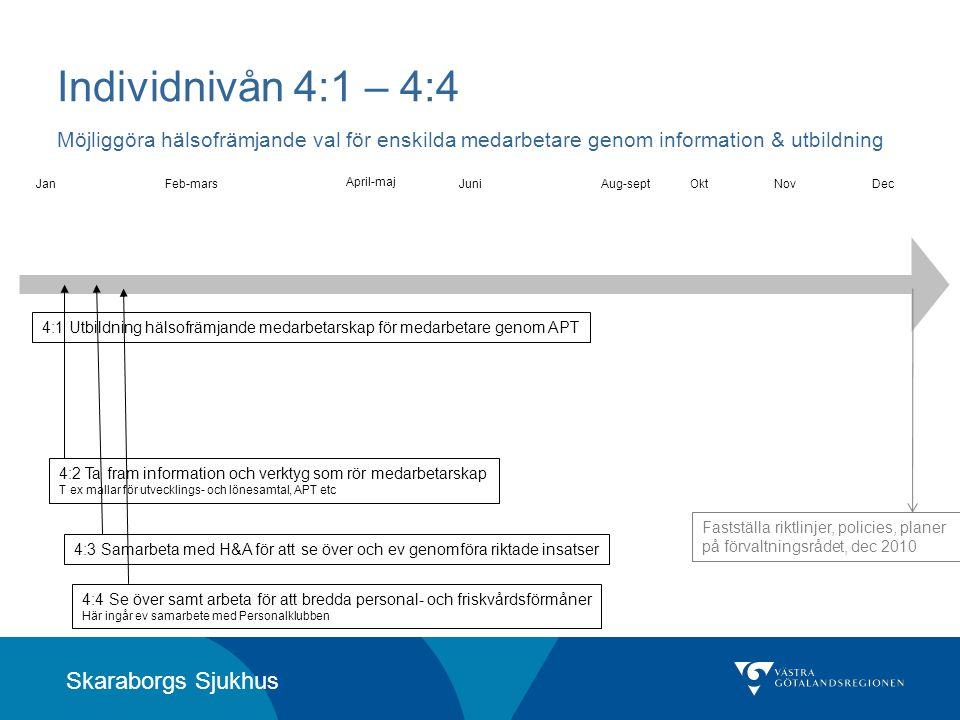 Skaraborgs Sjukhus Individnivån 4:1 – 4:4 Möjliggöra hälsofrämjande val för enskilda medarbetare genom information & utbildning 4:1 Utbildning hälsofr