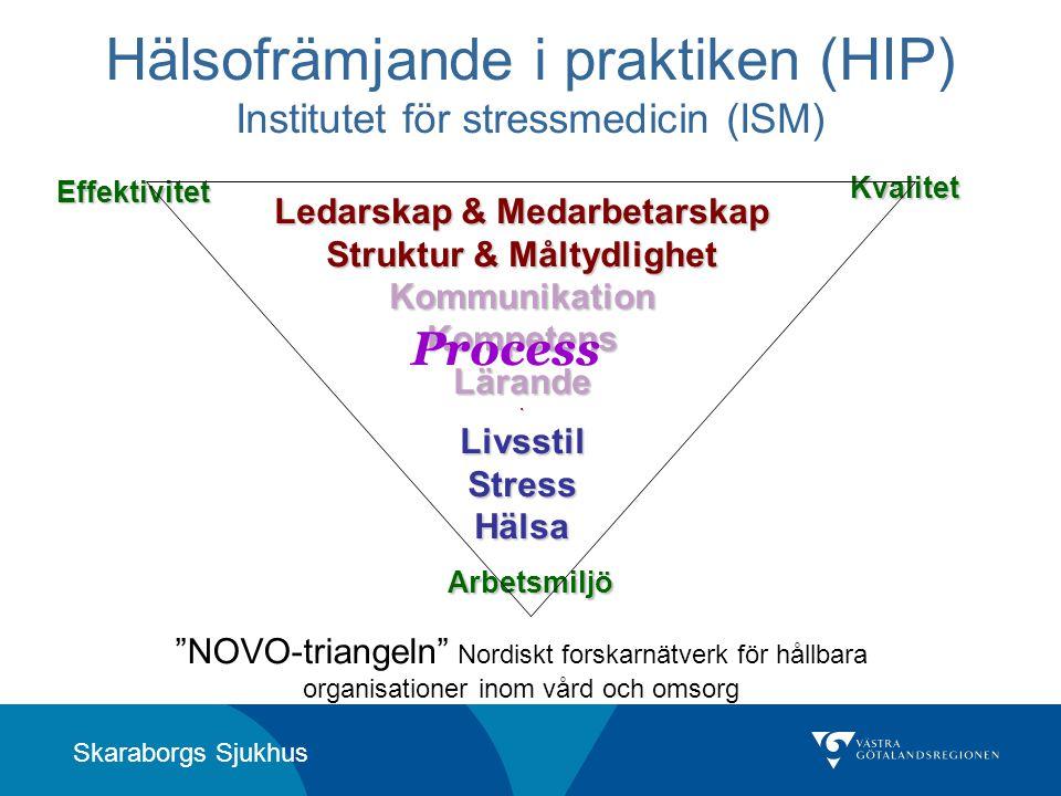 Skaraborgs Sjukhus Hälsofrämjande i praktiken (HIP) Institutet för stressmedicin (ISM) Arbetsmiljö Effektivitet Kvalitet Ledarskap & Medarbetarskap St