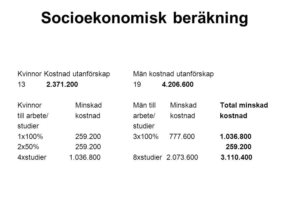 Socioekonomisk beräkning Kvinnor Kostnad utanförskap Män kostnad utanförskap 132.371.200194.206.600 Kvinnor Minskad Män till Minskad Total minskad till arbete/ kostnadarbete/ kostnadkostnadstudier 1x100% 259.2003x100% 777.6001.036.800 2x50%259.200 259.200 4xstudier 1.036.8008xstudier 2.073.600 3.110.400