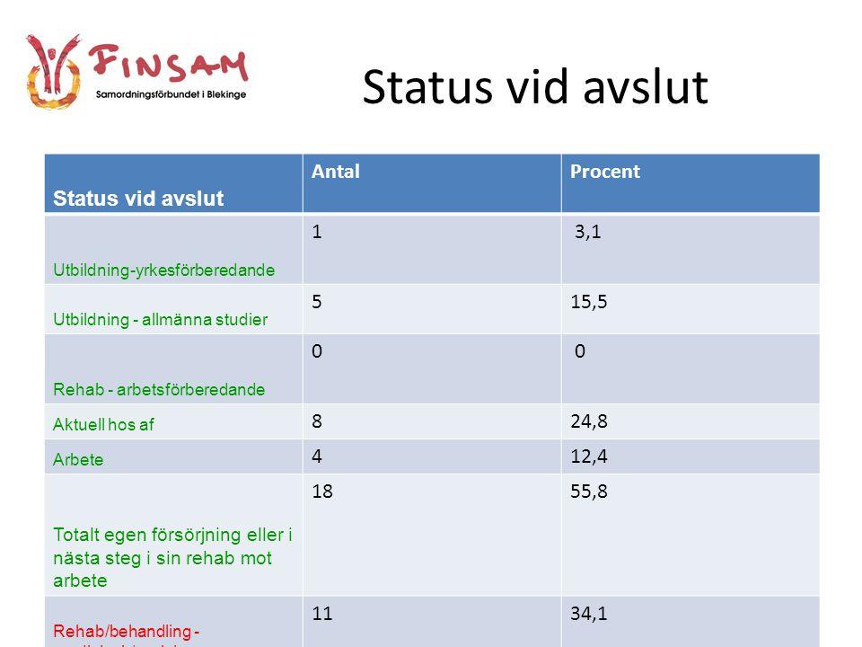 Klara Livet ESF-projektet Klara Livet är planerat mellan 2011 och 2013.