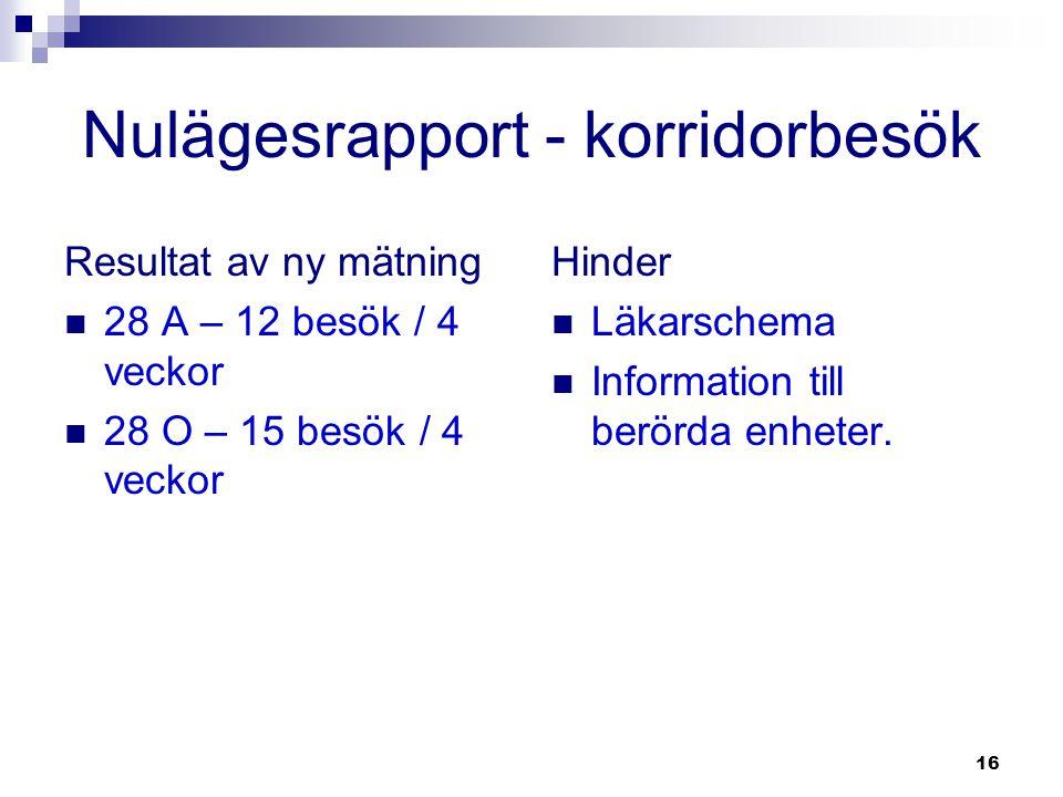 16 Nulägesrapport - korridorbesök Resultat av ny mätning  28 A – 12 besök / 4 veckor  28 O – 15 besök / 4 veckor Hinder  Läkarschema  Information