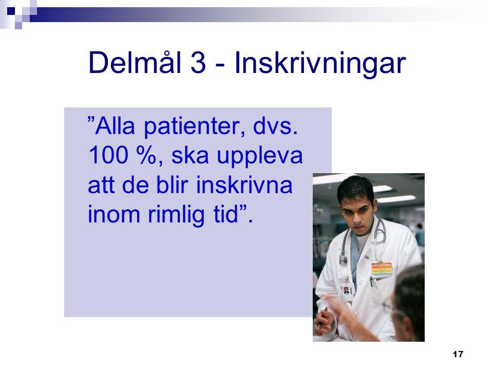 """17 Delmål 3 - Inskrivningar """"Alla patienter, dvs. 100 %, ska uppleva att de blir inskrivna inom rimlig tid""""."""