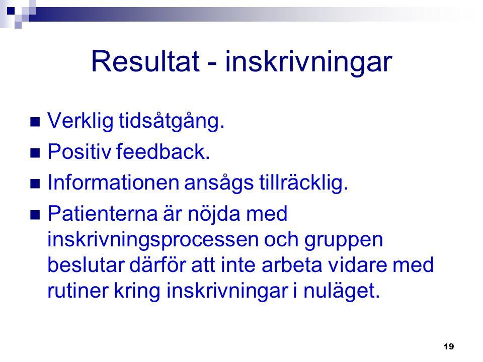 19 Resultat - inskrivningar  Verklig tidsåtgång.  Positiv feedback.  Informationen ansågs tillräcklig.  Patienterna är nöjda med inskrivningsproce