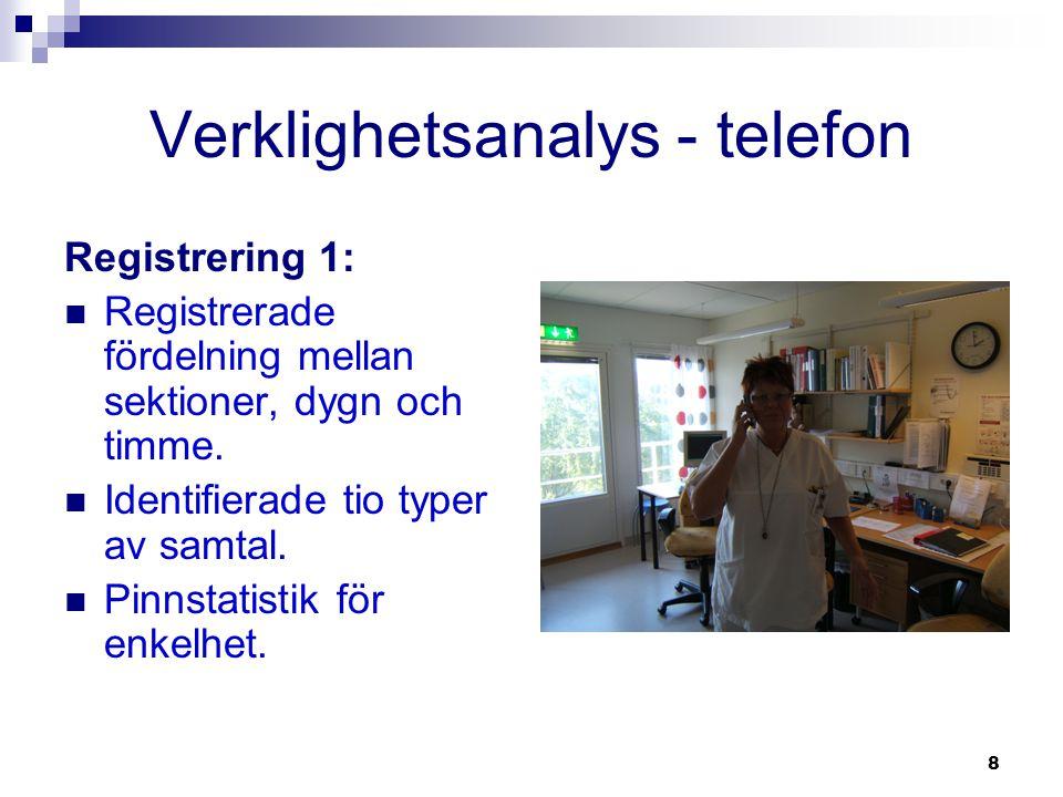 8 Verklighetsanalys - telefon Registrering 1:  Registrerade fördelning mellan sektioner, dygn och timme.  Identifierade tio typer av samtal.  Pinns