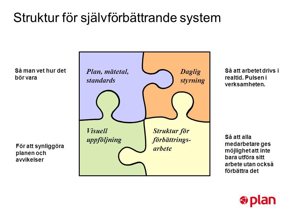 Struktur för självförbättrande system Daglig styrning Plan, mätetal, standards Visuell uppföljning Struktur för förbättrings- arbete Så man vet hur de