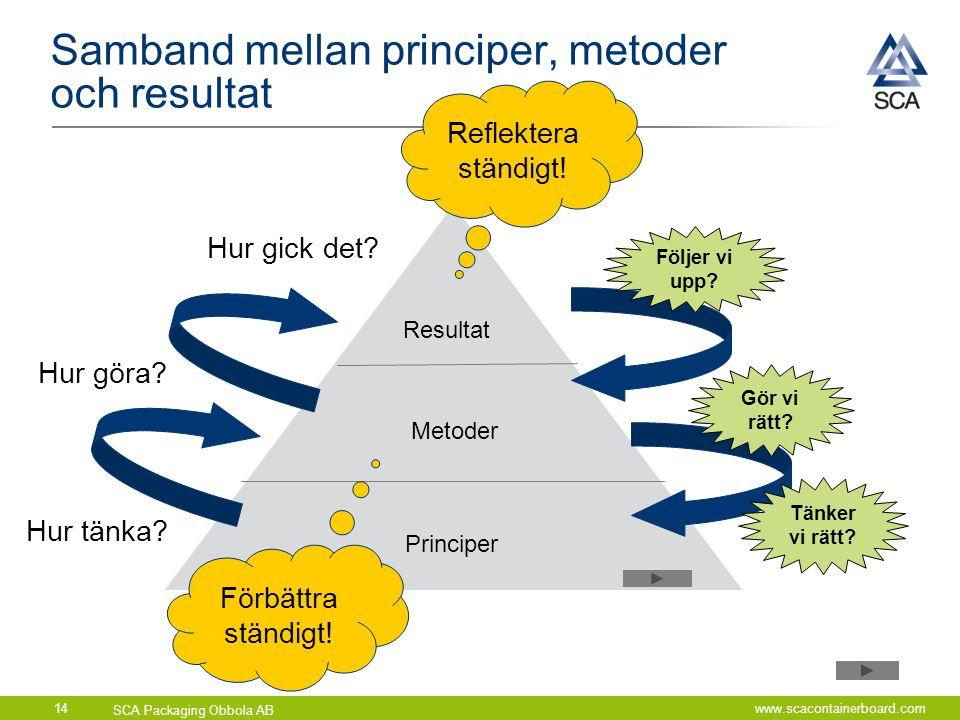 SCA Packaging Obbola AB www.scacontainerboard.com14 Samband mellan principer, metoder och resultat Resultat Metoder Principer Hur tänka? Hur göra? Hur
