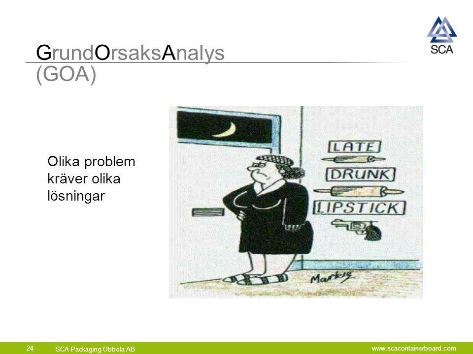 SCA Packaging Obbola AB www.scacontainerboard.com24 GrundOrsaksAnalys (GOA) Olika problem kräver olika lösningar