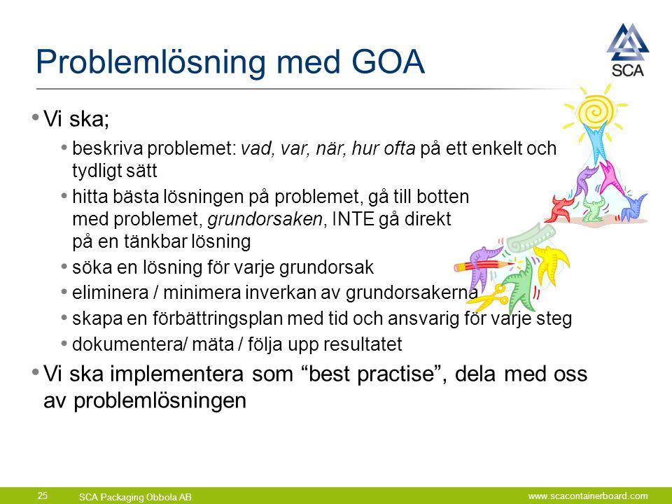 SCA Packaging Obbola AB www.scacontainerboard.com25 Problemlösning med GOA • Vi ska; • beskriva problemet: vad, var, när, hur ofta på ett enkelt och t