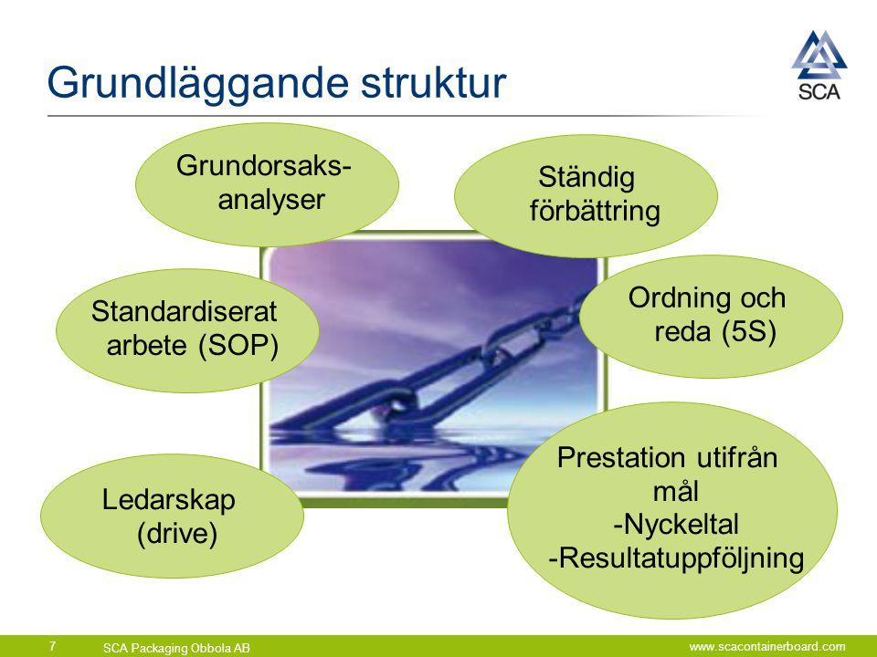SCA Packaging Obbola AB www.scacontainerboard.com7 Grundläggande struktur Ständig förbättring Ledarskap (drive) Prestation utifrån mål -Nyckeltal -Res