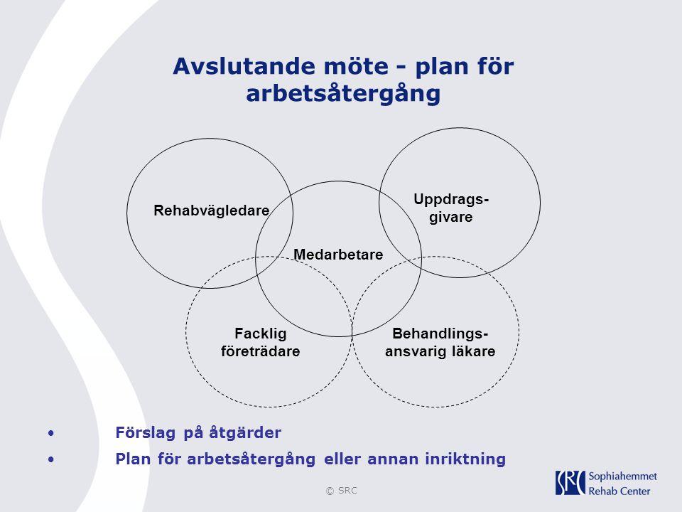 © SRC Avslutande möte - plan för arbetsåtergång •Förslag på åtgärder •Plan för arbetsåtergång eller annan inriktning Uppdrags- givare Medarbetare Reha