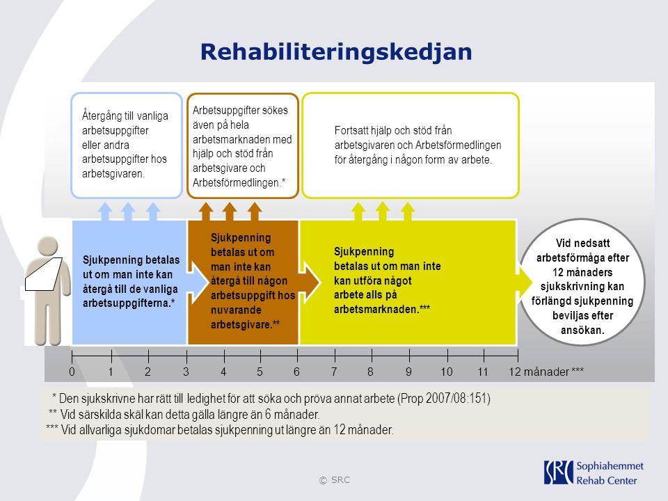 © SRC Rehabiliteringskedjan Vid nedsatt arbetsförmåga efter 12 månaders sjukskrivning kan förlängd sjukpenning beviljas efter ansökan. Sjukpenning bet