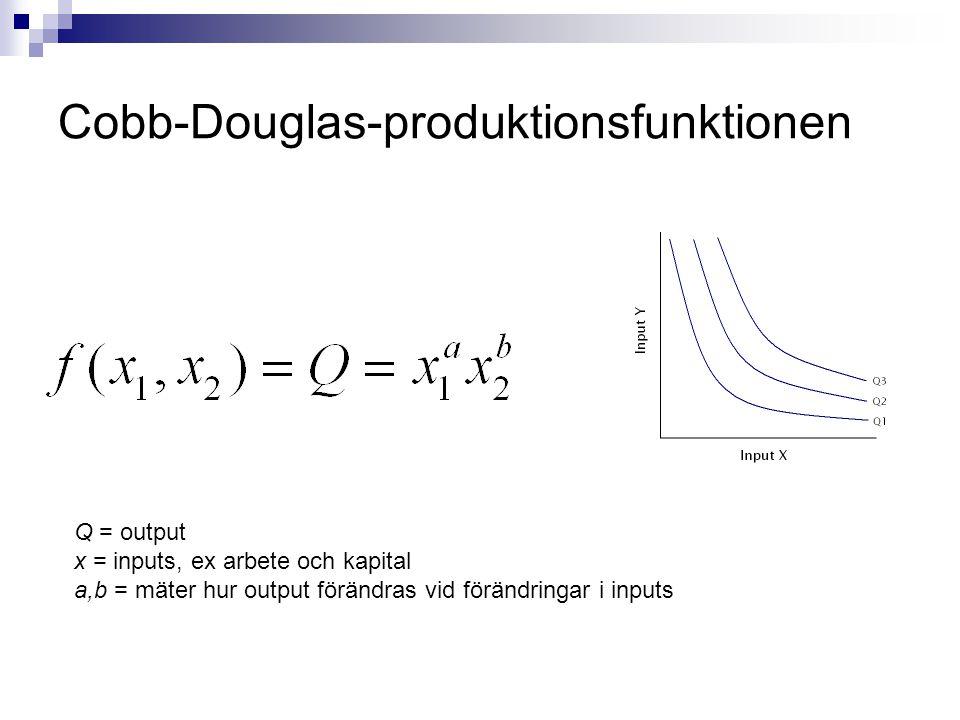 Marginalprodukt Hur mycket output förändras vid en marginell förändring i en input när andra inputs konstanthålles Cobb-Douglas Notera: avtagande Marginalprodukt!