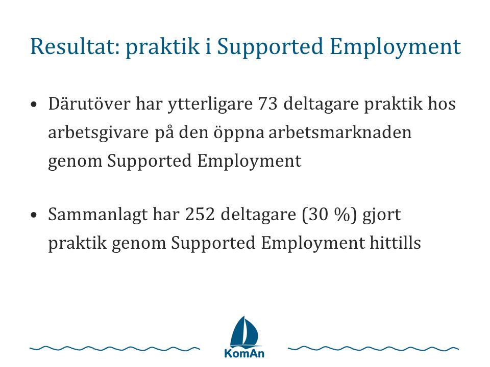 Resultat: praktik i Supported Employment •Därutöver har ytterligare 73 deltagare praktik hos arbetsgivare på den öppna arbetsmarknaden genom Supported Employment •Sammanlagt har 252 deltagare (30 %) gjort praktik genom Supported Employment hittills